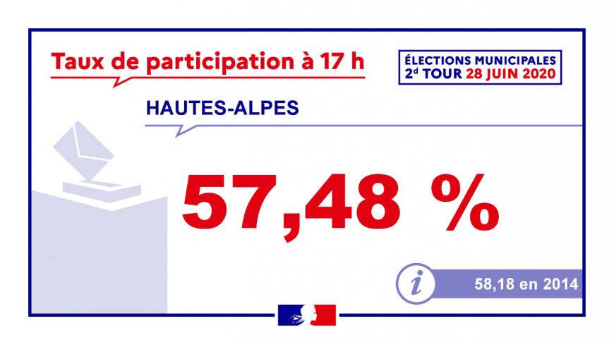 Municipales : Hausse dans les Hautes-Alpes, léger mieux pour les Alpes de Haute-Provence, par rapport au 1er tour.
