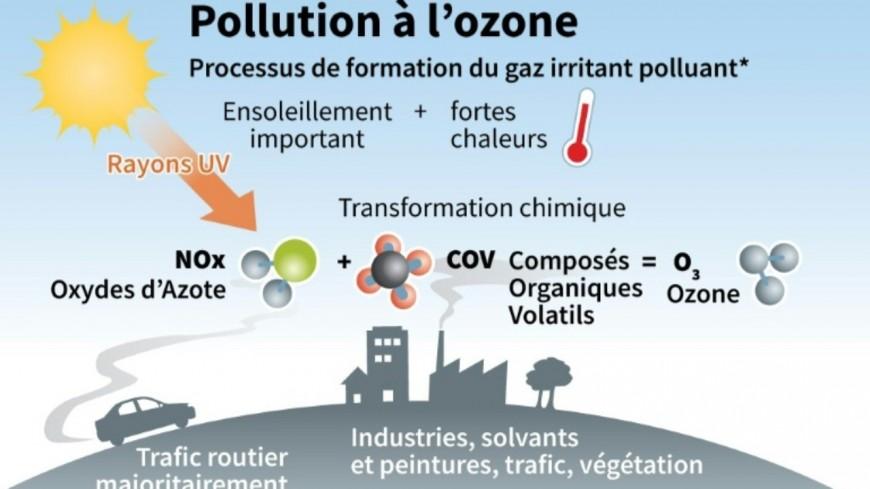 Alpes de Haute-Provence : Pollution atmosphérique à l'ozone, procédure d'alerte de niveau 1.